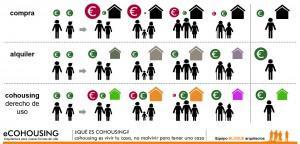 que es cohousing economia y cesion de uso
