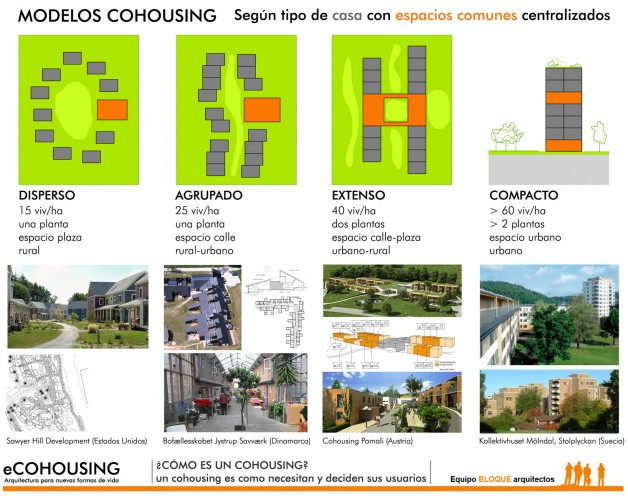What does a cohousing look like (I)