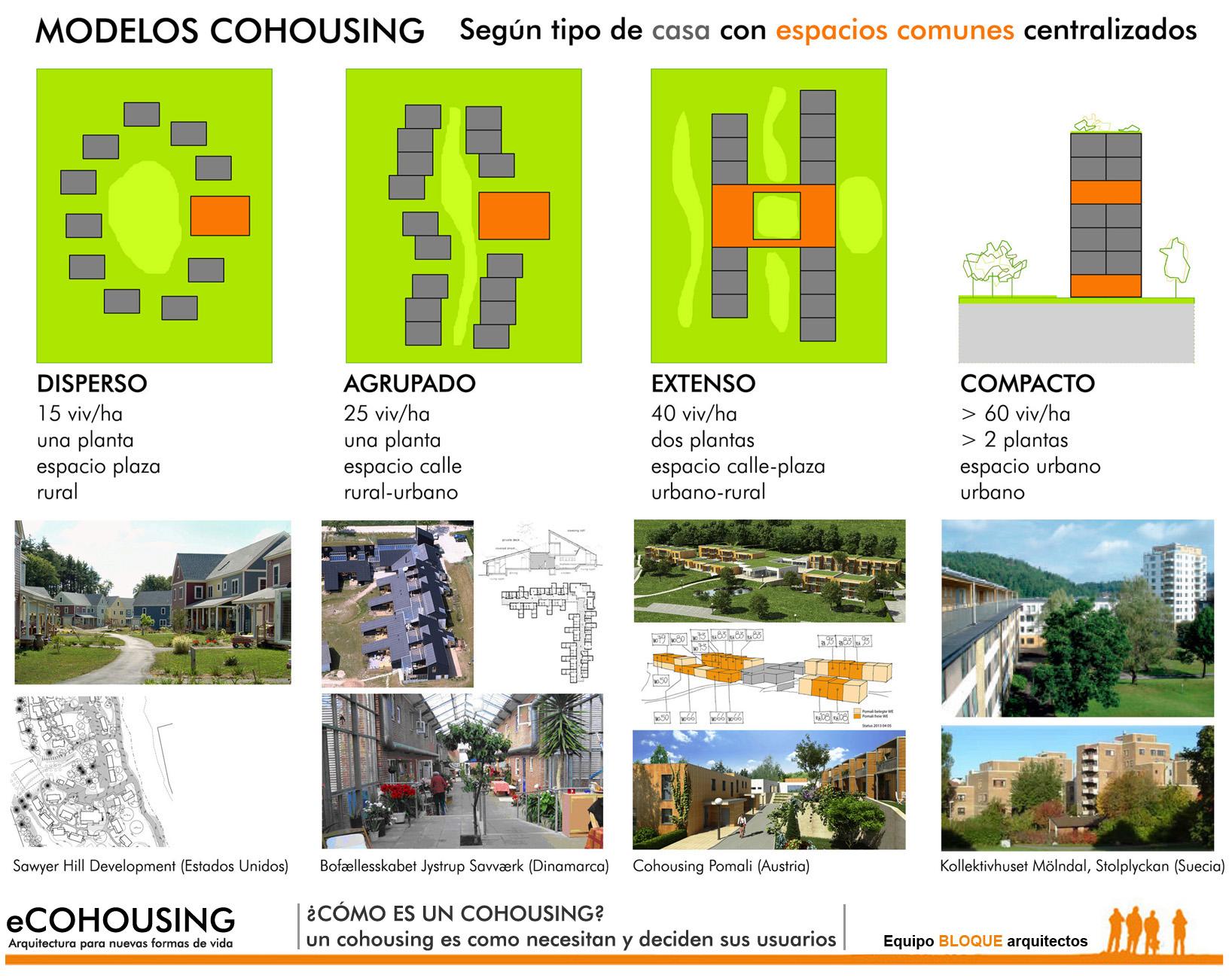 eCOHOUSING_MODELOS COHOUSING_TIPOS 01