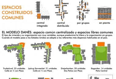 Como es un cohousing (II) Espacios libres y construidos comunes