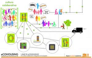 cultura colaborativa ecohousing conceptos
