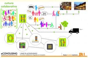 consumo colaborativo cohousing