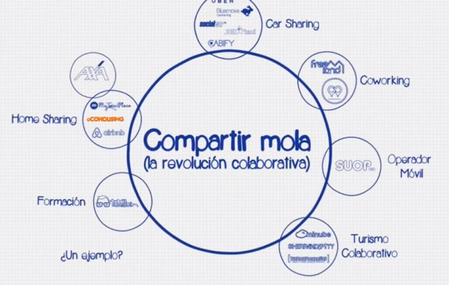 Compartir mola (Sharing is cool) – the movie of the collaborative revolution
